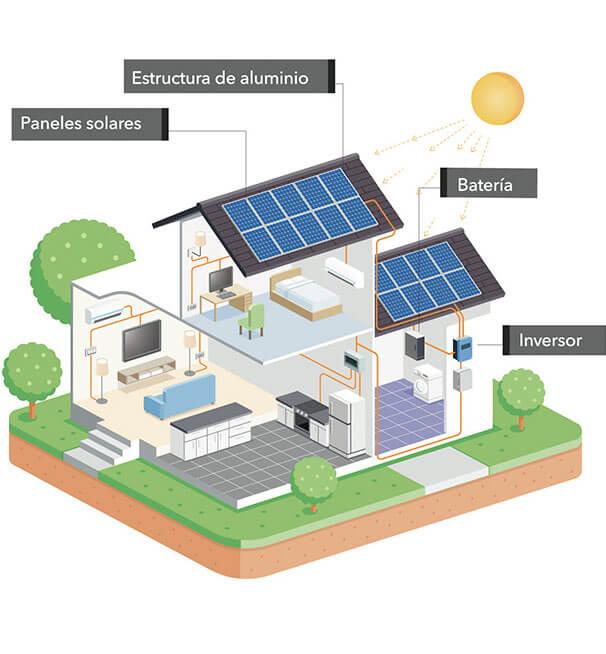 Elementos de una instalación solar fotovoltaica